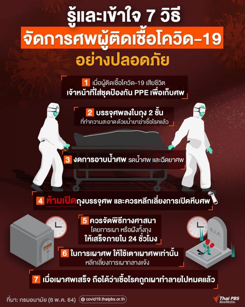 7 วิธีการจัดการศพของผู้ติดเชื้อโควิด-19 อย่างปลอดภัย