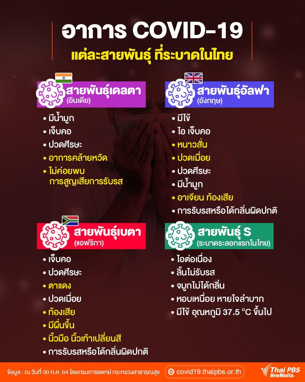 อาการ COVID-19 แต่ละสายพันธุ์ ที่ระบาดในไทย