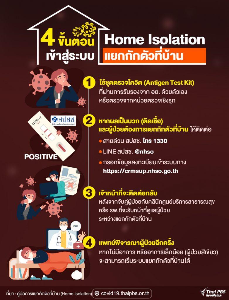 4 ขั้นตอนเข้าสู่ระบบการทำ Home Isolation