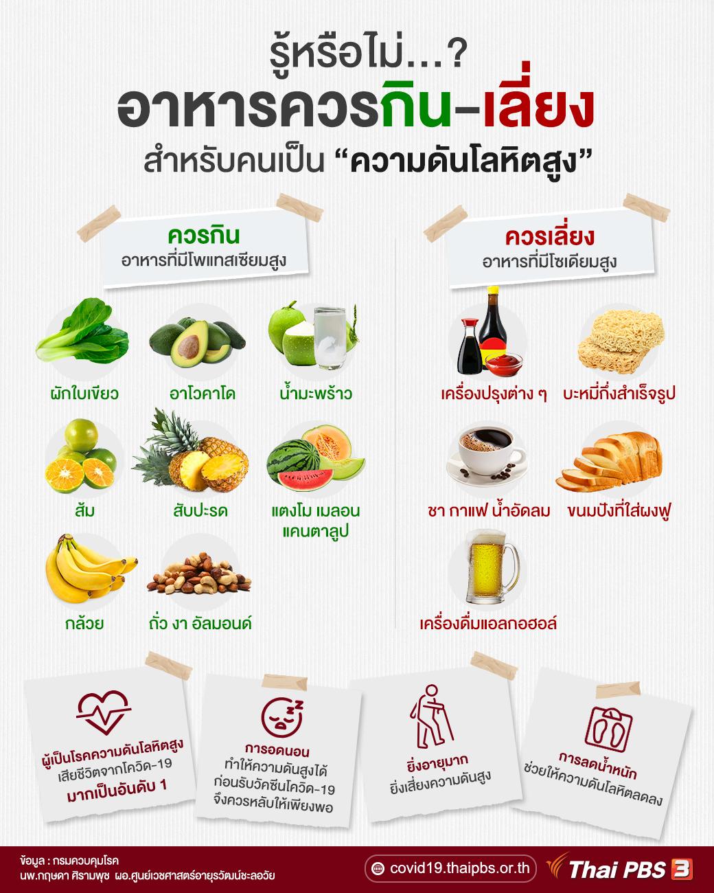 อาหารควรกิน-เลี่ยง สำหรับคนเป็นความดันโลหิตสูง